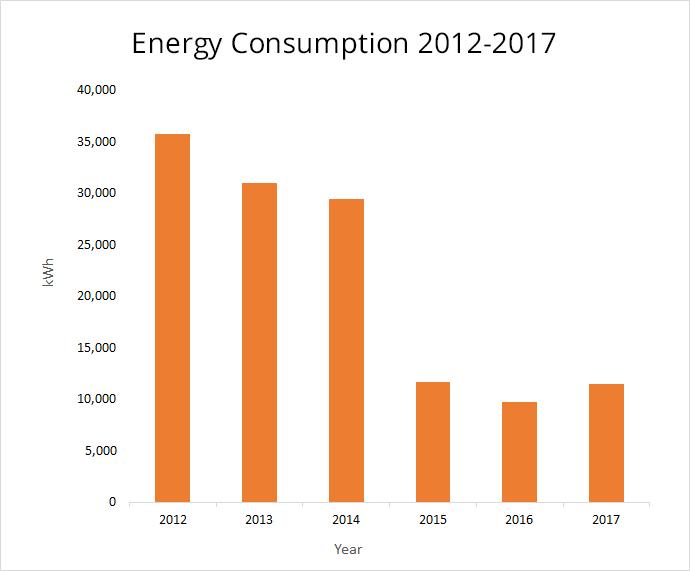 Energy Consumption 2012-2017